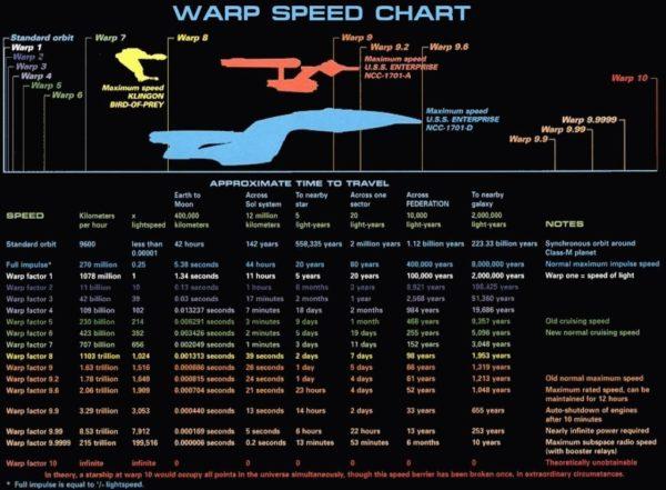 Warp Speed Chart Star Trek