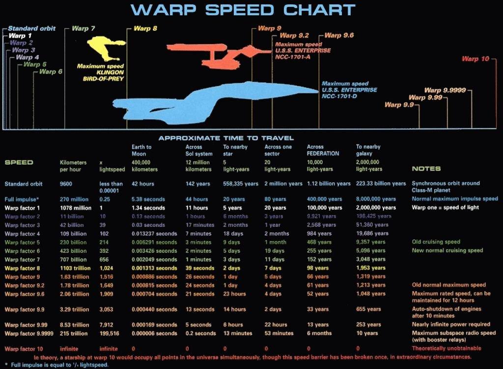 Warp Antrieb Geschwindigkeit